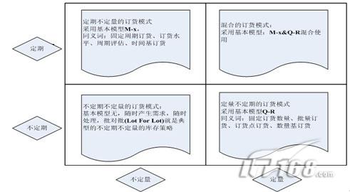 生产线配送物流的作业原理