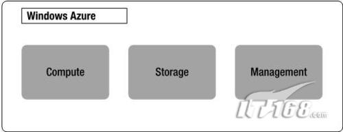剖析Windows Azure Platform框架与组成