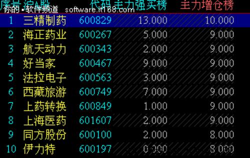"""3招秒杀牛股——""""标兵""""软件精解剖!"""
