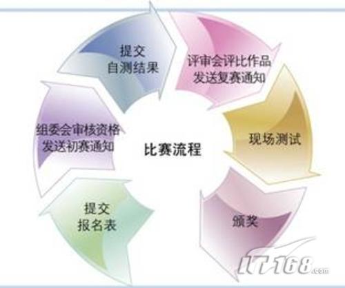 护肤步骤流程图