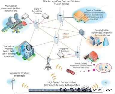 无线网状网技术在小区安防智能化的应用