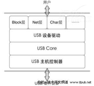 Linux驱动开发方法论