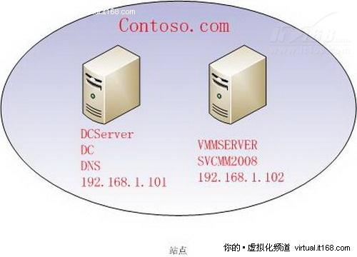 微软虚拟化实战:SCVMM2008部署详解