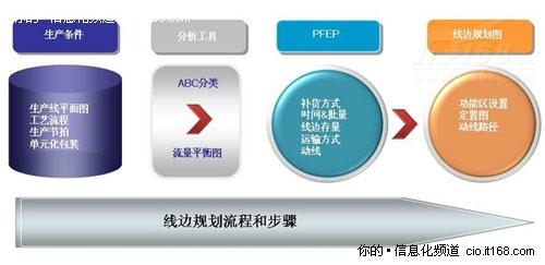 详解生产线物流规划的原理及操作方式