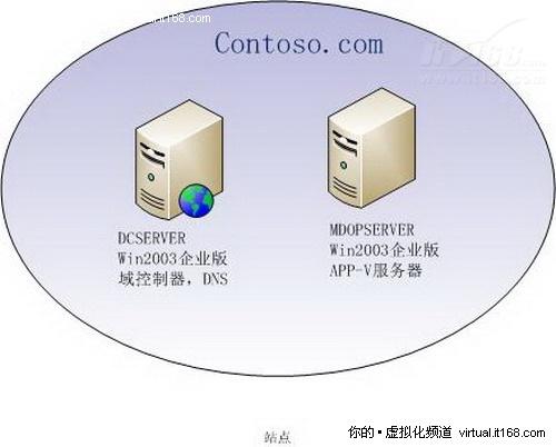 App-V Management Server部署攻略