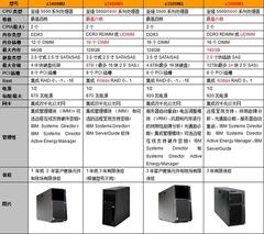 自我超越 IBM至强5600塔式服务器对比