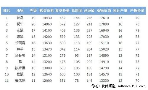 QQ牧场11级到20级 领养什么动物最赚钱