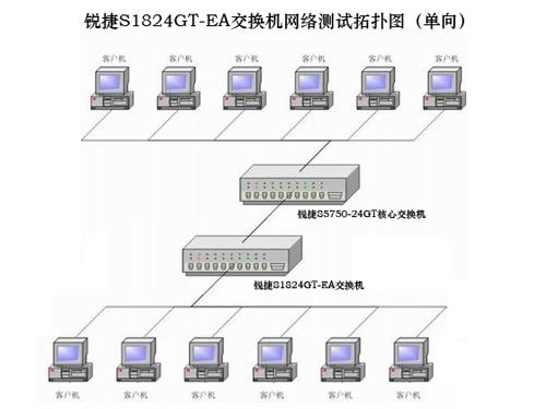 锐捷公司组织结构图
