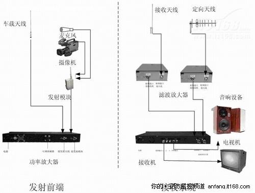 格局:无线设备监控传输技术与应用