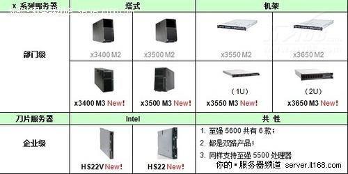 IBM至强5600全系列服务器横向对比导购