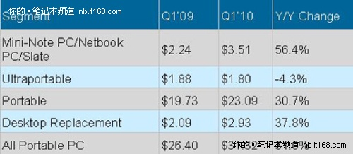一季度上网本平板电脑均价呈两位数增长
