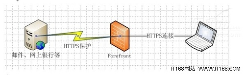 用Forefront给HTTPS连接加上一层保护罩