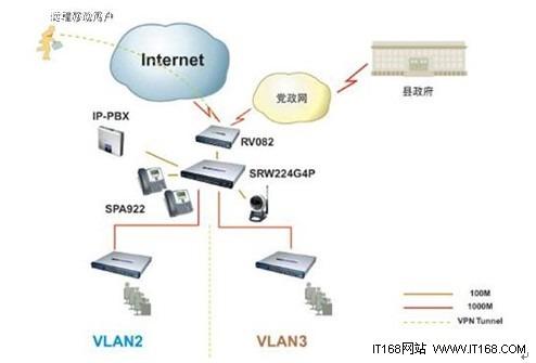 做爱技巧囹�a�n�i*_n千兆路由    该方案的网络拓扑图如下所示:       方案介绍   cisco