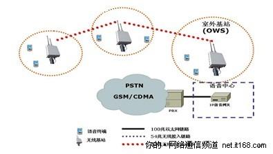 无线语音通信系统中的Mesh技术