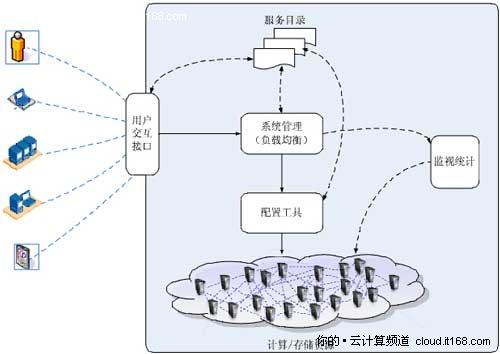 云计算层次和部署模型相关术语