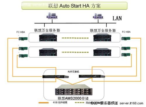 高可用集群 联想R680 G7承载关键应用