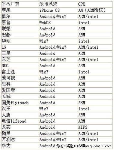 国内外平板电脑企业架构分布图