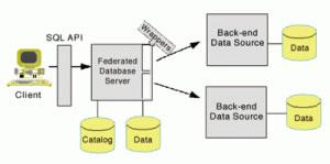 关系数据库还是NoSQL?社交网数据库分析 转