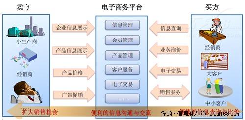 京东商城与淘宝网的商业模式分析图片