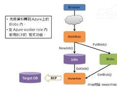 SQL Server数据迁移至云端应用技巧谈