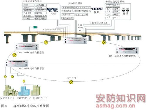 基于光纤传输的宽带业务桥梁监控系统