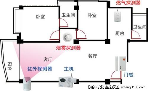 主动红外探测器为家庭安全保驾护航-it168 安防监控