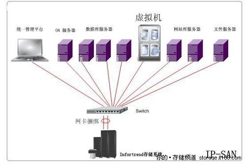 Infortrend携优诺推N+1业务连续性方案