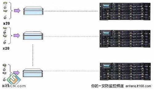 网络监控系统方案_银兴科技网络视频监控系统存储方案