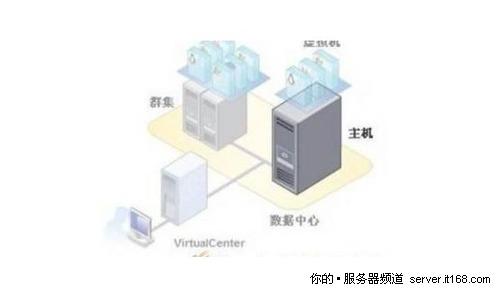 平滑升级满足现有虚拟化扩容需求