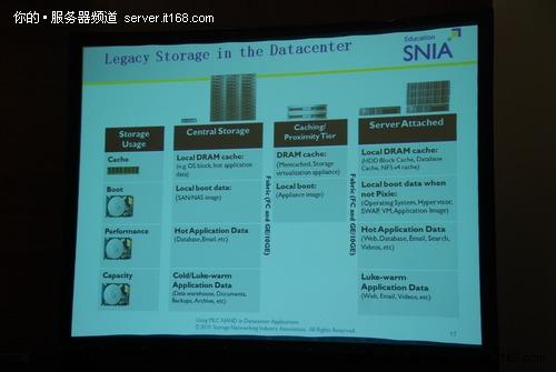 MLC固态硬盘在数据中心并非一无是处