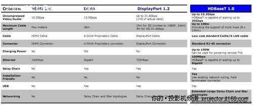 用网线全搞定 LG三星索尼推新高清标准