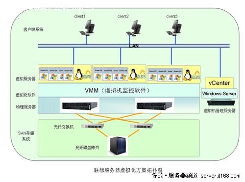 从1000台到16台 联想R680 G7虚拟化探秘