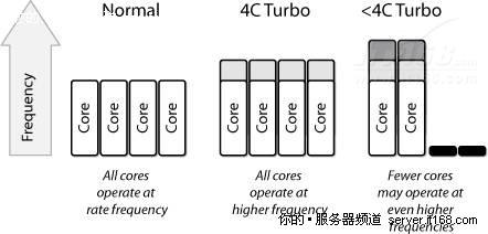 英特尔Turbo Boost技术