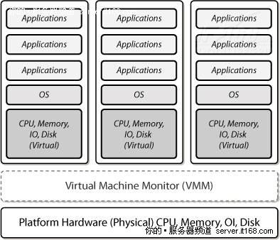 四、硬件辅助虚拟化