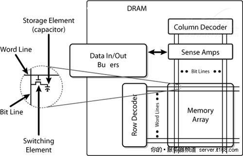 SRAM、DRAM和SDRAM