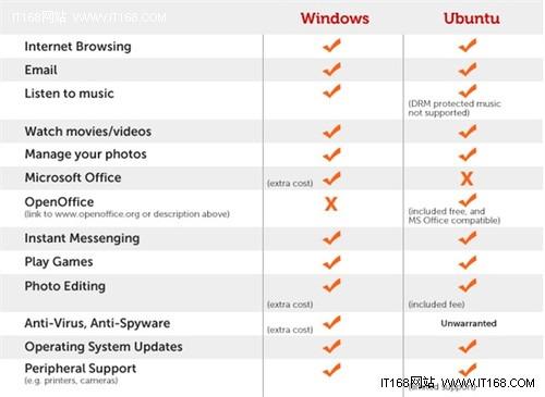 Ubuntu 10.10代号狐獴:力争轻量级OS