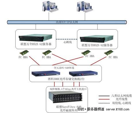 联想服务器助力医院信息系统建设