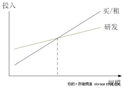 分析自主研发和商用系统的经济效益
