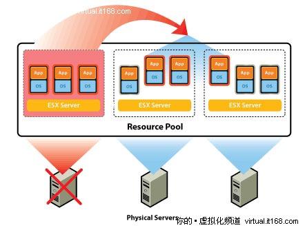 虚拟化动手实验之高可用实现:基础环境