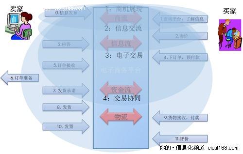 电子商务发展的四个阶段