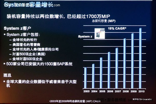 IBM新型Z系列大型机研发背景与中国市场