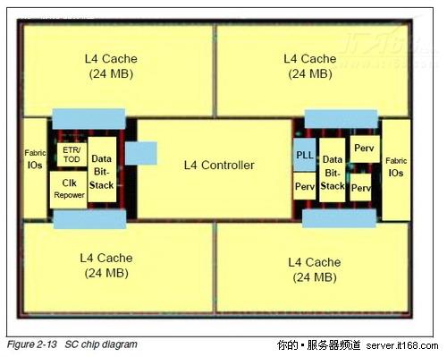 4级缓存结构