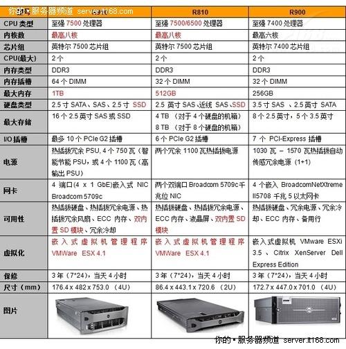 戴尔四路产品技术规格差异比较