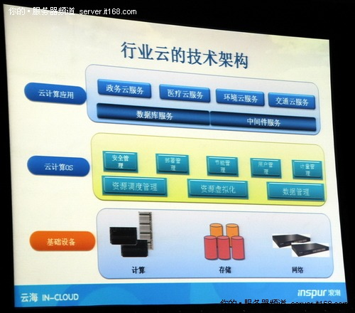 行业云数据中心六大技术要求
