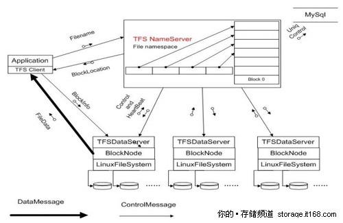 TFS 1.0版本的集群文件系统
