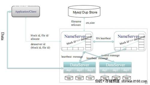 TFS 1.3版本的集群文件系统