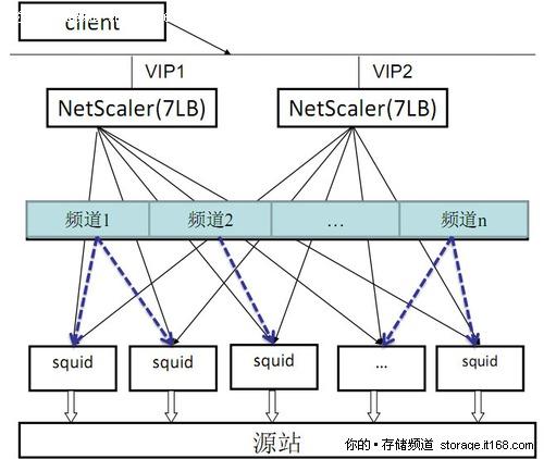 新旧CDN架构平台对比