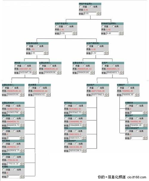 Power-BI新增杜邦分析模拟决策功能-信息化专