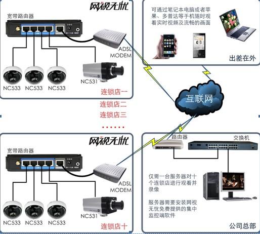 三、网络摄像机监控系统功能实现   (1)视频观看功能实现   按照上图的结构完成施工,对网视无忧网络摄像机和路由器进行一些基本配置,就可在任何可上网的远程电脑上通过浏览器观看网络摄像机传送过来的视频。配置内容包括:   登陆路由器,配置电信运营商分配的ADSL拨号用户名和密码,确保路由器可以访问互联网;   给网络摄像机分配IP地址和端口,以及访问用户名和密码;   登陆路由器,给网络摄像机配置端口映射;   在浏览器中输入厂家分配的域名,输入访问用户名和密码,即可观看现场视频;   用户也