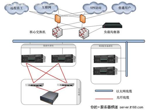 联想服务器助力保利地产ERP系统